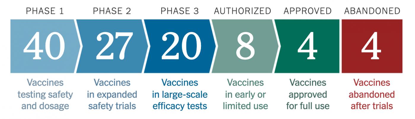 世界各国新冠疫苗的研发和供应概况_图1-1