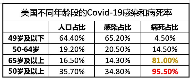 保护高龄群体是战胜新冠病毒的关键_图1-1