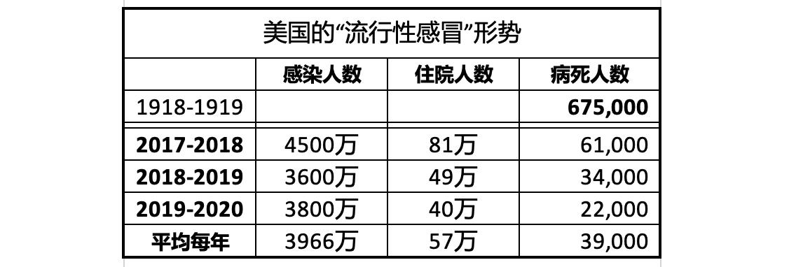 """""""流感""""病毒年年回潮病死者数以万计_图1-3"""