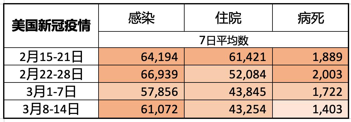 疫苗推广中:检测阳性人数居高不下_图1-4