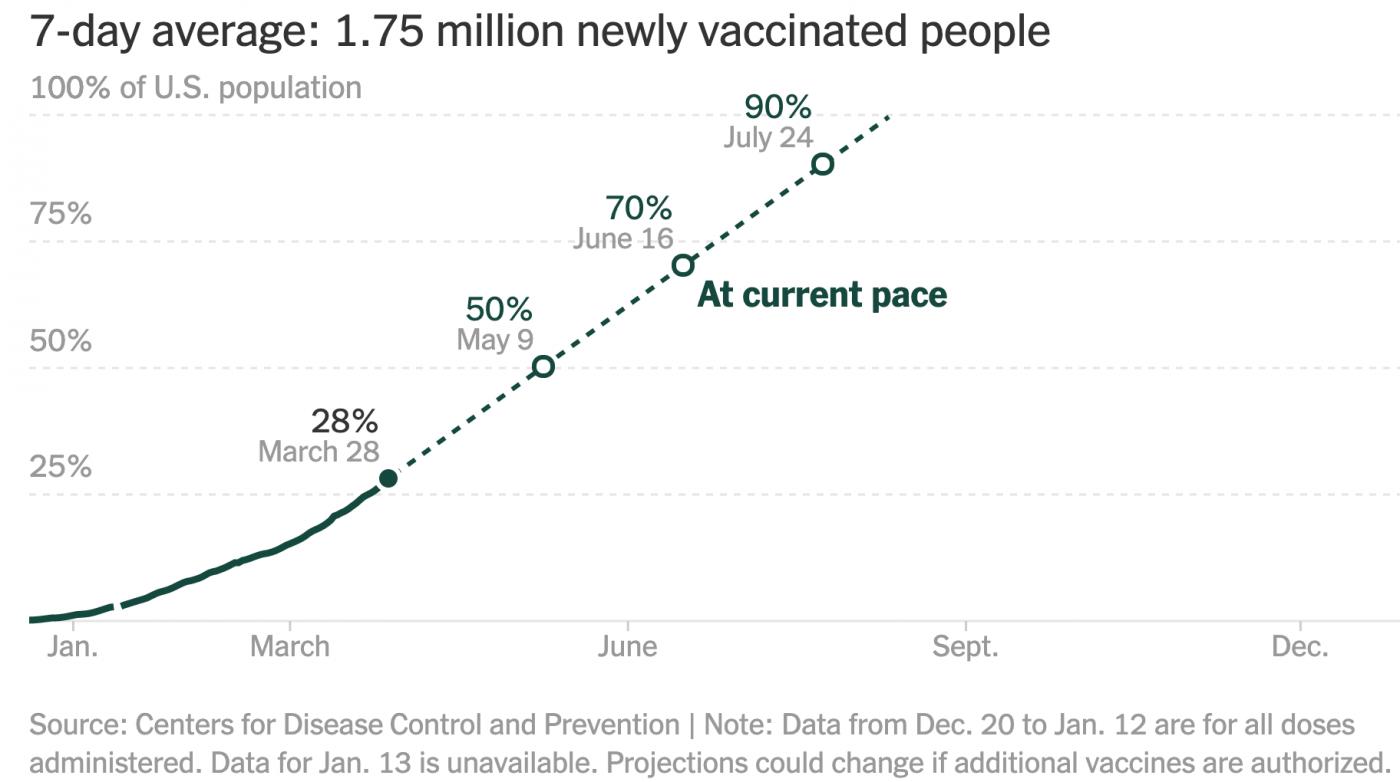 三月份美国的疫苗推广形势令人振奋_图1-2