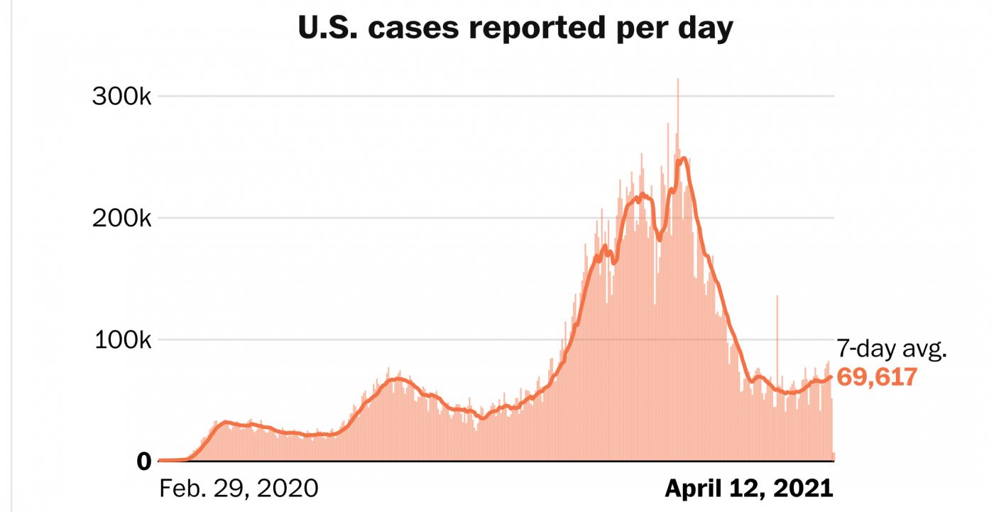 美国疫情:感染率上升,病死率下降_图1-1