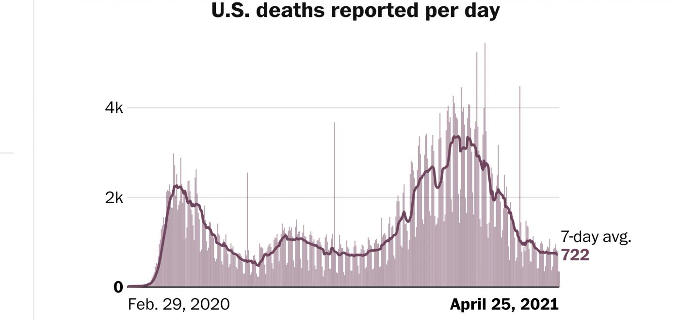 """过去一个星期的美国""""疫情""""和""""疫苗""""_图1-2"""