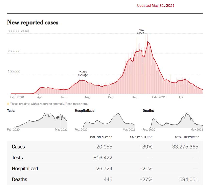 美国疫情:感染率持续稳定快速下降_图1-1