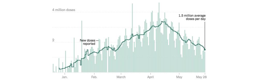 美国疫情:感染率持续稳定快速下降_图1-2