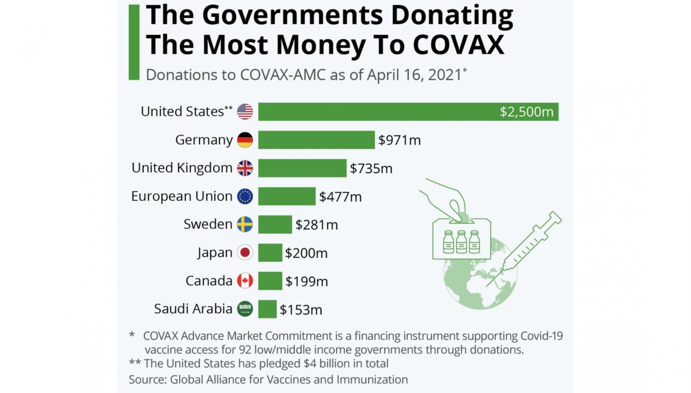 """美国""""疫苗外交""""大手笔:捐赠5亿剂_图1-1"""