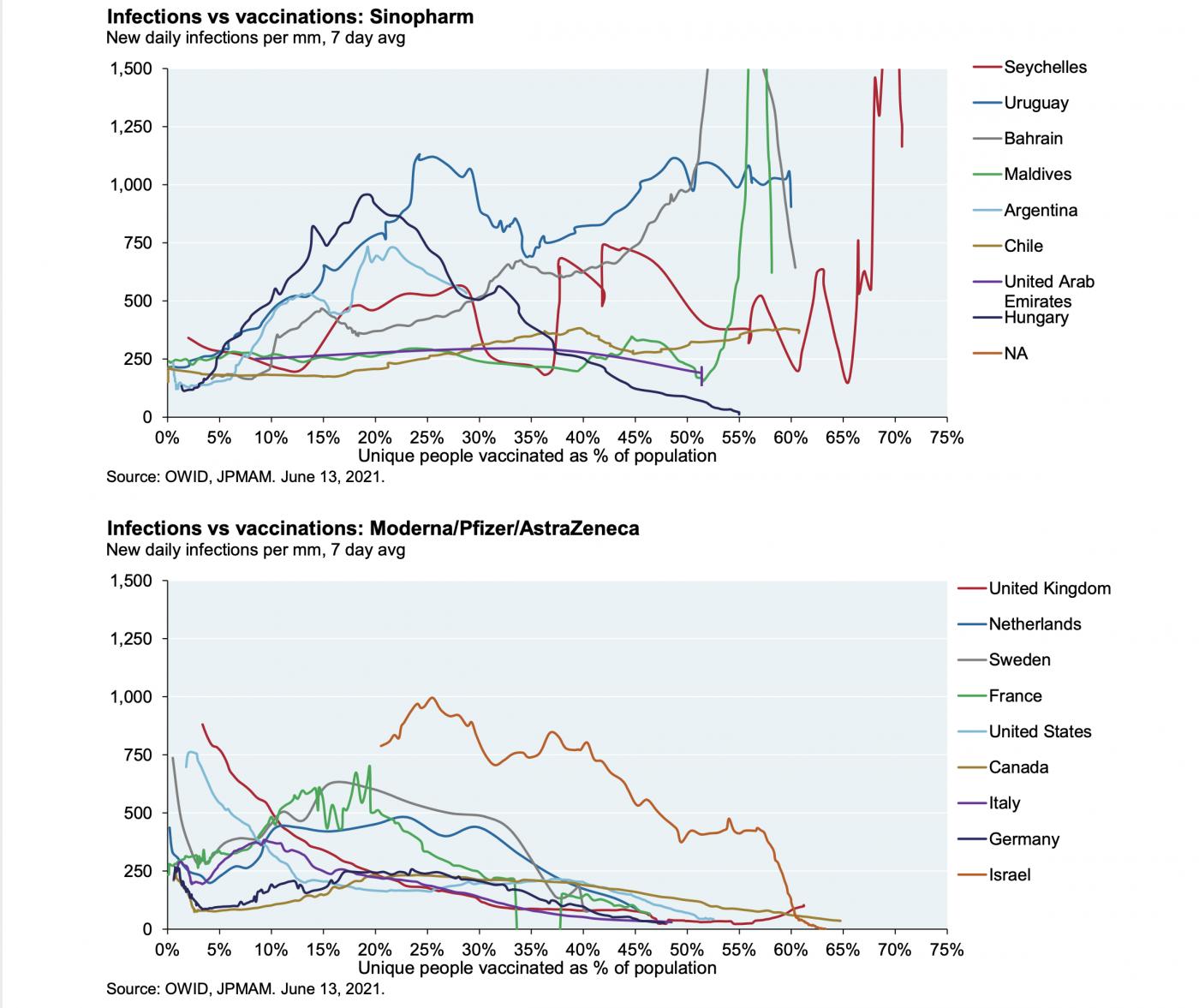 让数据说话:中西新冠疫苗效果对比_图1-1