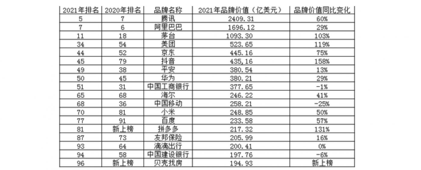 """中国18品牌上榜""""全球品牌100强""""_图1-2"""