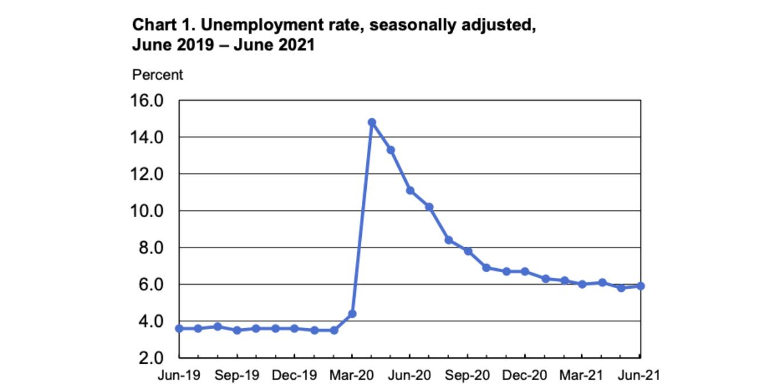 美国就业率:拜登没有理由如此乐观_图1-1
