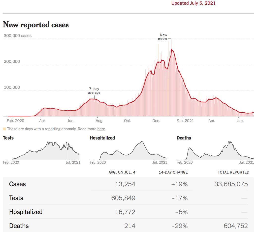 美国疫情:新增感染和病死分道扬镳_图1-1