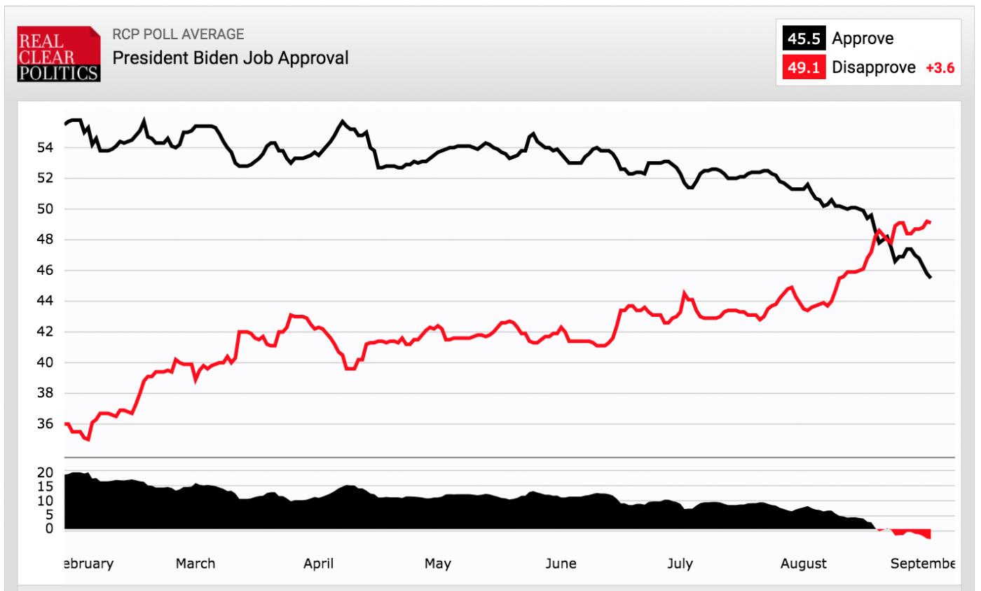 拜登的民意支持率出现较大幅度下滑_图1-1