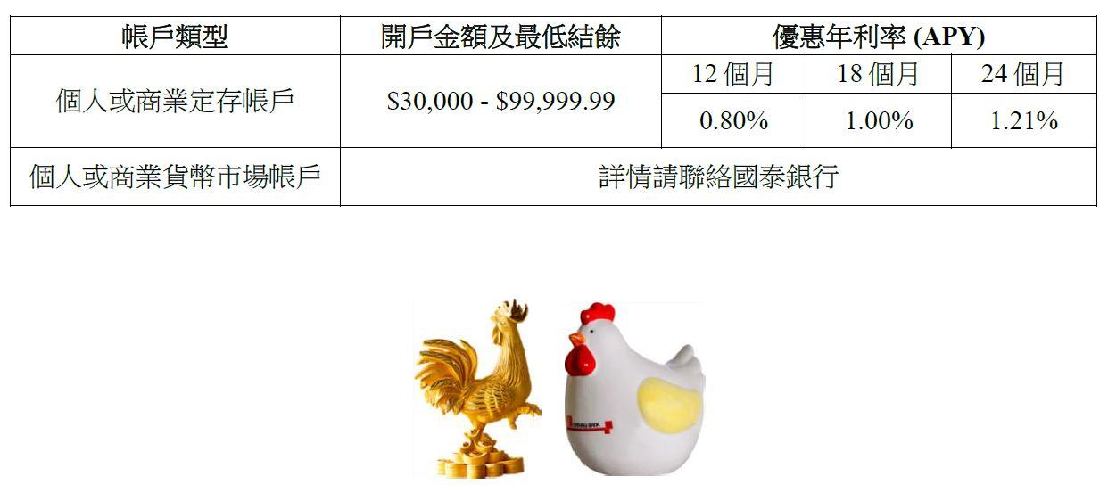 国泰银行新春推广 尽享优惠年利率 将「幸运金鸡」带回家