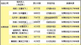 中国明星片酬曝光:陈坤¥6000万 徐峥黄晓明¥4000万