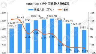 """中国结婚率""""五连降"""":为啥这届年轻人不爱结婚"""