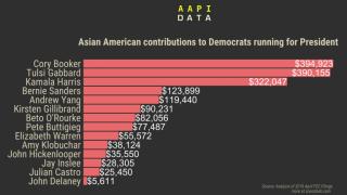 2020大选民主党参选人 亚裔给谁捐的钱最多?