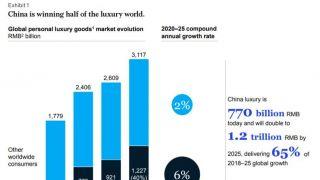 报告:中国消费者买了全球三分之一的奢侈品