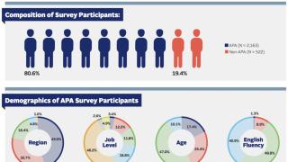 最新美籍亚太裔雇员调查结果显示满意度降低