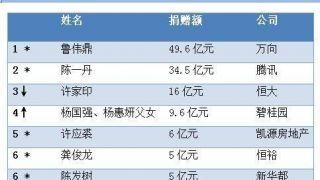 2019中国慈善榜:落榜人数为20年之最 鲁冠球之子成首善