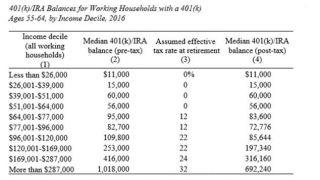 """401(k)隐藏成本高 我该怎样预防退休时""""丢钱""""?"""