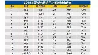 8452元人民币 中国最新平均月薪出炉