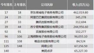 中国500强的这五年:搜狐、SOHO中国跌出榜单 茅台利润率夺冠
