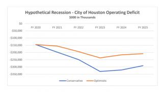 受新冠疫情冲击 休斯敦市府面临3亿赤字