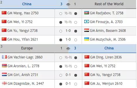 国际棋联国家杯团体赛网上开赛 中国队两连胜暂居榜首_图1-4