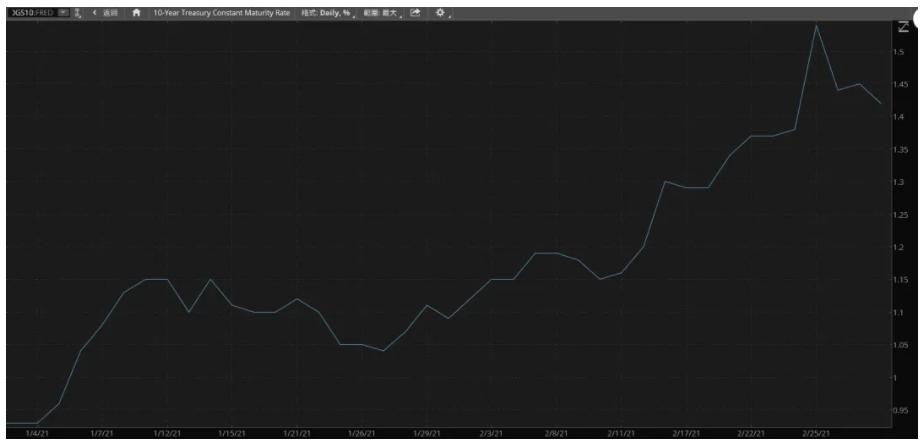"""美国股市的""""心电图"""" 一个可能影响美国股市表现的收益率_图1-3"""