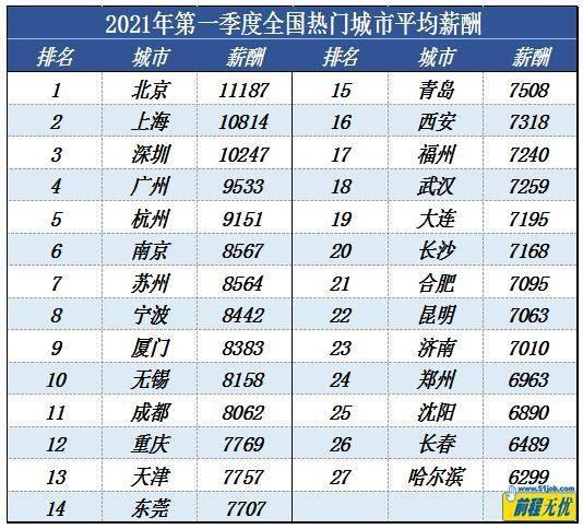 """一季度北京""""打工人""""平均月薪全国最高 达¥11187_图1-3"""
