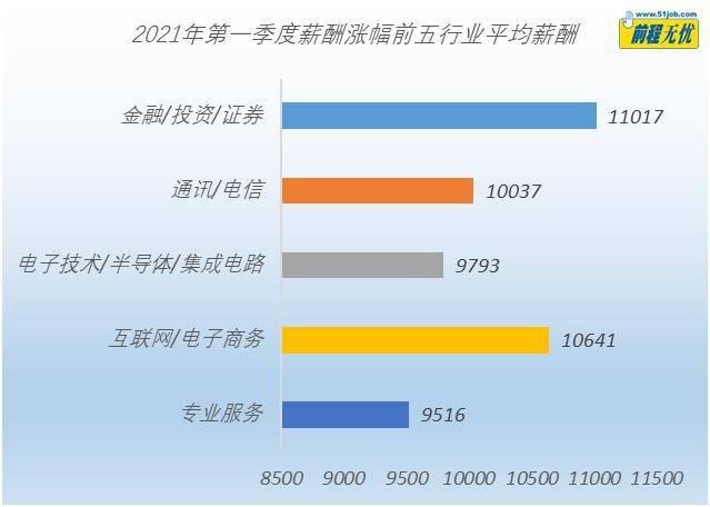 """一季度北京""""打工人""""平均月薪全国最高 达¥11187_图1-4"""