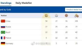 中国代表团军运会奖牌破百 金牌榜和奖牌榜均位列第一