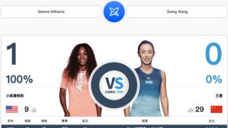 王蔷爆冷战胜小威晋级澳网16强 创最佳战绩