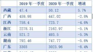 中国12省一季度财政收入降幅超14%