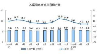 中国统计局:4月份规模以上工业增加值增长3.9%