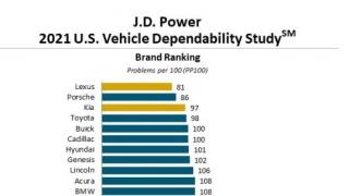 Kia 获得 J.D. POWER 汽车可靠性研究大众市场品牌第一名
