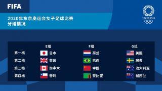 中国女足东京奥运会分组出炉