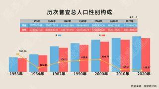 十年,中国人口出现了这些重要变化