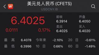 人民币对美元即期汇率跌破6.4