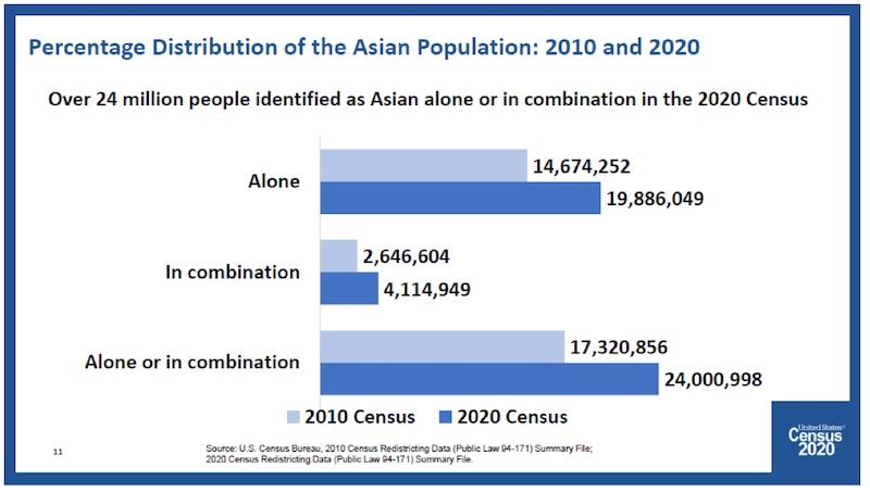 2020 年人口普查:聚焦亚裔美国人